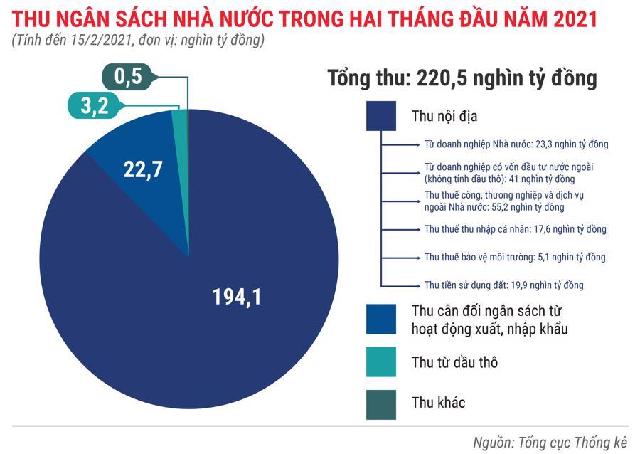 Toàn cảnh bức tranh kinh tế Việt Nam trong 2 tháng đầu năm 2021 - Ảnh 5.