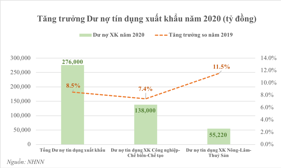 Tín dụng xuất khẩu: Nhịp cầu nối cho kỳ tích xuất siêu 2020 - Ảnh 3.