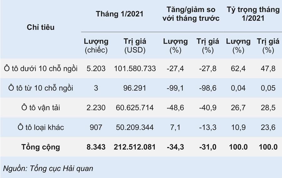Ô tô nhập khẩu Trung Quốc ồ ạt về Việt Nam tháng đầu năm 2021 - Ảnh 2.