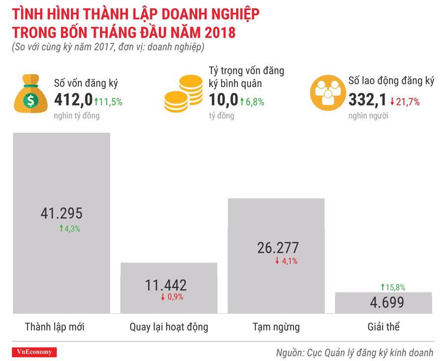 Kinh tế Việt Nam tháng 4/2018 qua các con số - Ảnh 11.