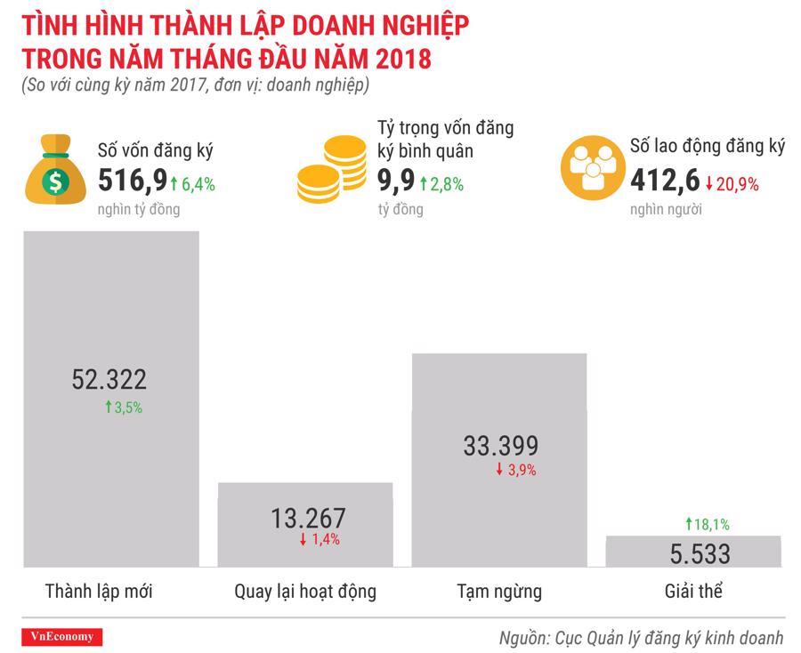 Kinh tế Việt Nam tháng 5/2018 qua các con số - Ảnh 11.