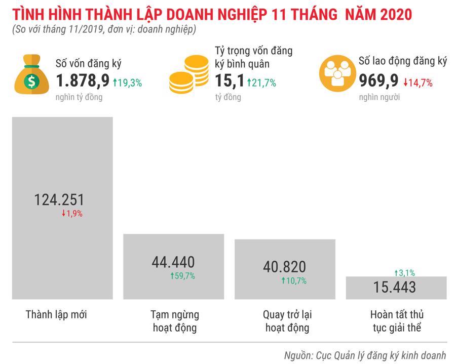 Bức tranh kinh tế Việt Nam 11 tháng 2020 qua các con số - Ảnh 8.