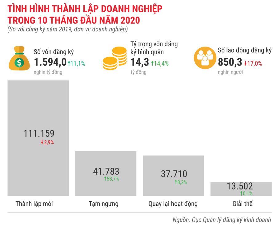 Toàn cảnh bức tranh kinh tế Việt Nam 10 tháng 2020 qua các con số - Ảnh 8.