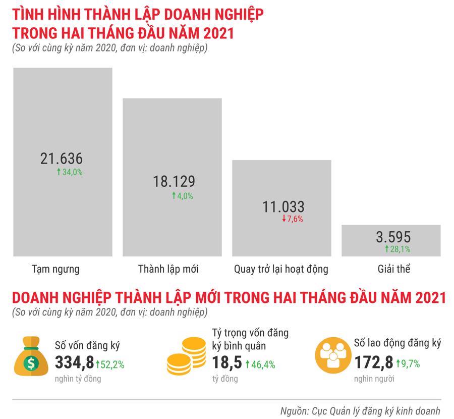 Toàn cảnh bức tranh kinh tế Việt Nam trong 2 tháng đầu năm 2021 - Ảnh 11.