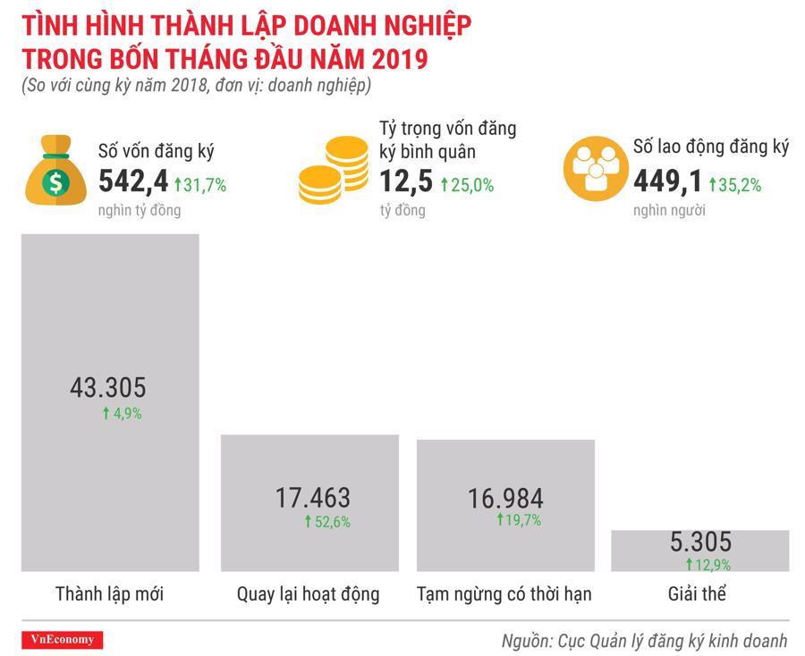 Toàn cảnh bức tranh kinh tế Việt Nam tháng 4/2019 qua các con số - Ảnh 8.
