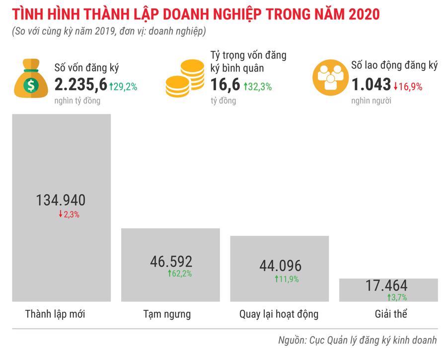 Toàn cảnh bức tranh kinh tế Việt Nam 2020 qua các con số - Ảnh 15.