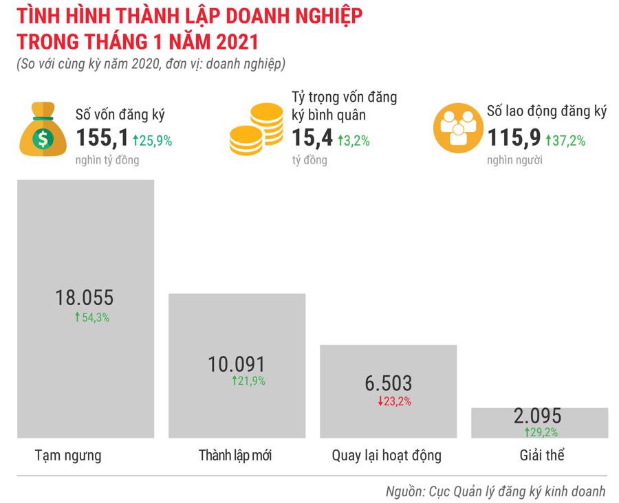 Toàn cảnh bức tranh kinh tế Việt Nam tháng 1/2021 qua các con số - Ảnh 11.