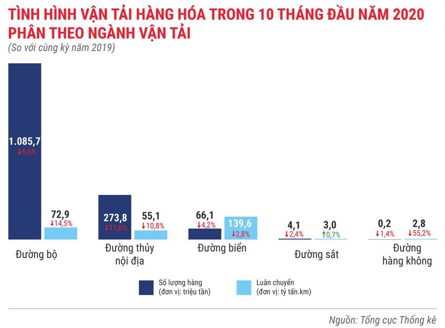 Toàn cảnh bức tranh kinh tế Việt Nam 10 tháng 2020 qua các con số - Ảnh 7.