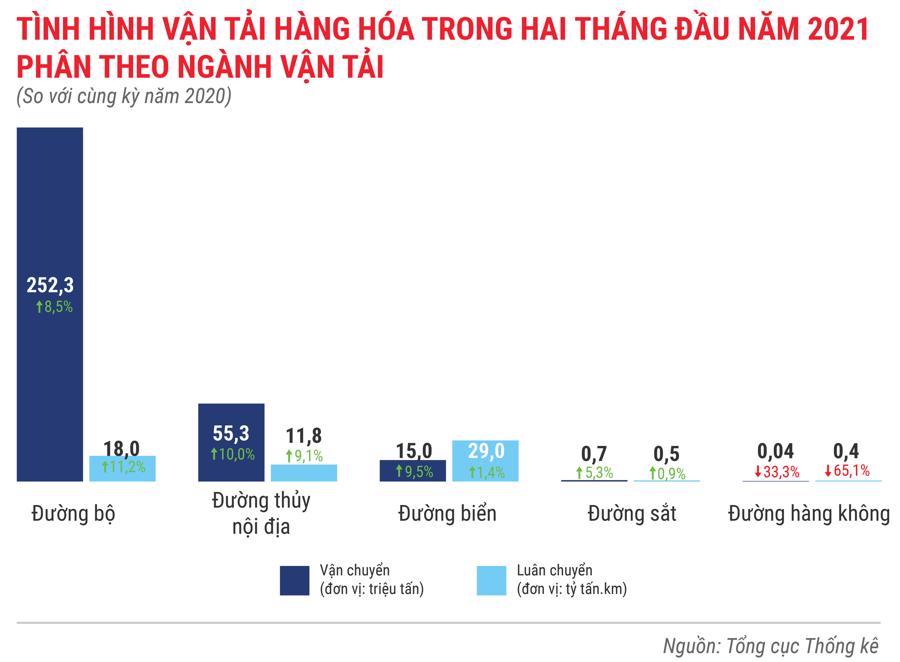Toàn cảnh bức tranh kinh tế Việt Nam trong 2 tháng đầu năm 2021 - Ảnh 9.