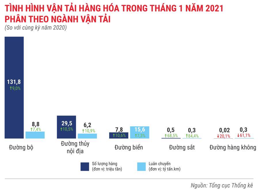 Toàn cảnh bức tranh kinh tế Việt Nam tháng 1/2021 qua các con số - Ảnh 9.
