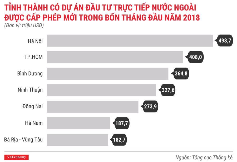 Kinh tế Việt Nam tháng 4/2018 qua các con số - Ảnh 2.