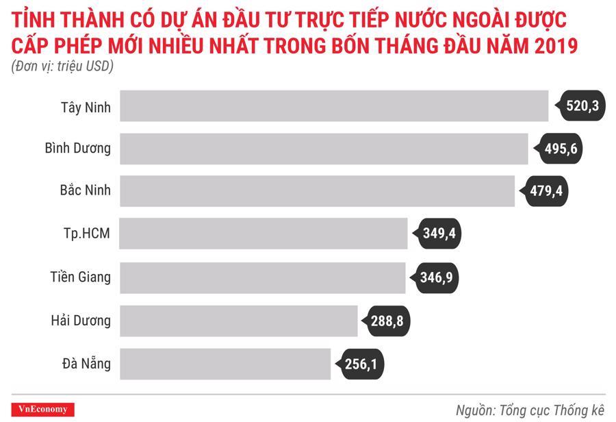Toàn cảnh bức tranh kinh tế Việt Nam tháng 4/2019 qua các con số - Ảnh 3.