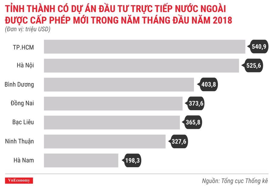 Kinh tế Việt Nam tháng 5/2018 qua các con số - Ảnh 2.