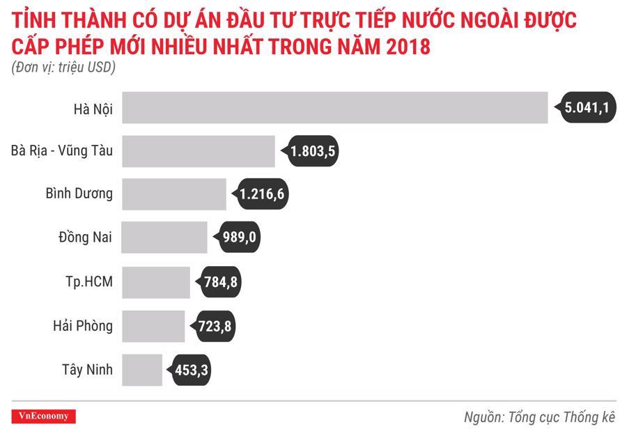 Toàn cảnh bức tranh kinh tế Việt Nam năm 2018 qua các con số - Ảnh 6.