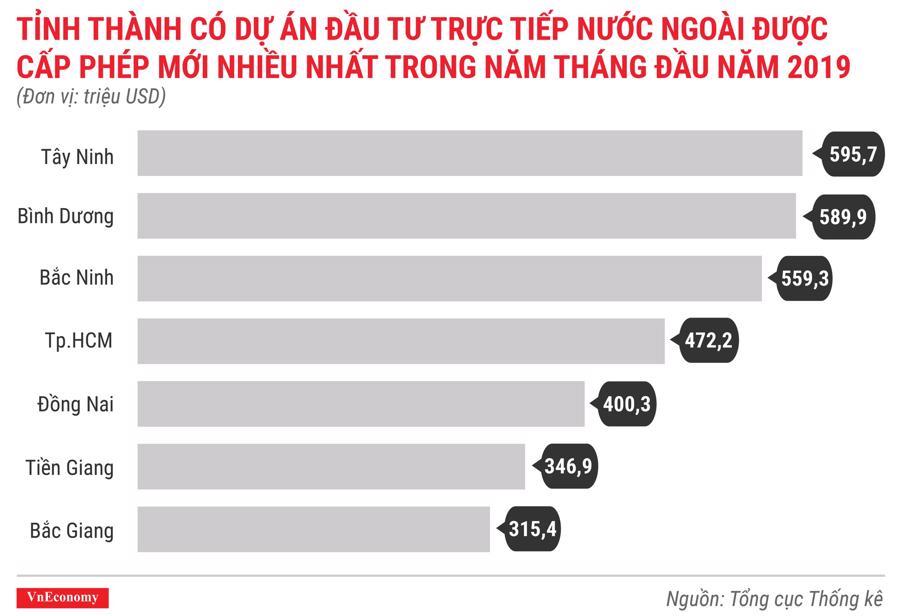 Toàn cảnh bức tranh kinh tế Việt Nam tháng 5/2019 qua các con số - Ảnh 3.