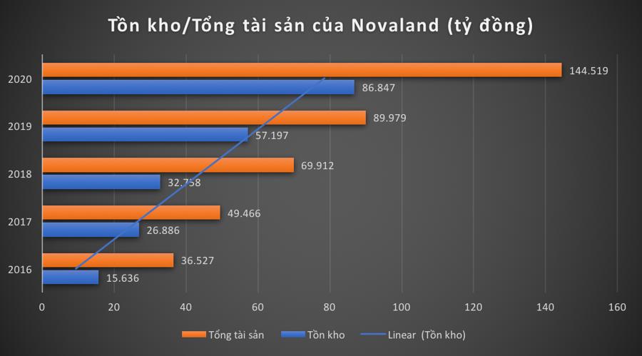 Nợ phình to, tồn kho tăng mạnh, Novaland đang kinh doanh ra sao? - Ảnh 1.