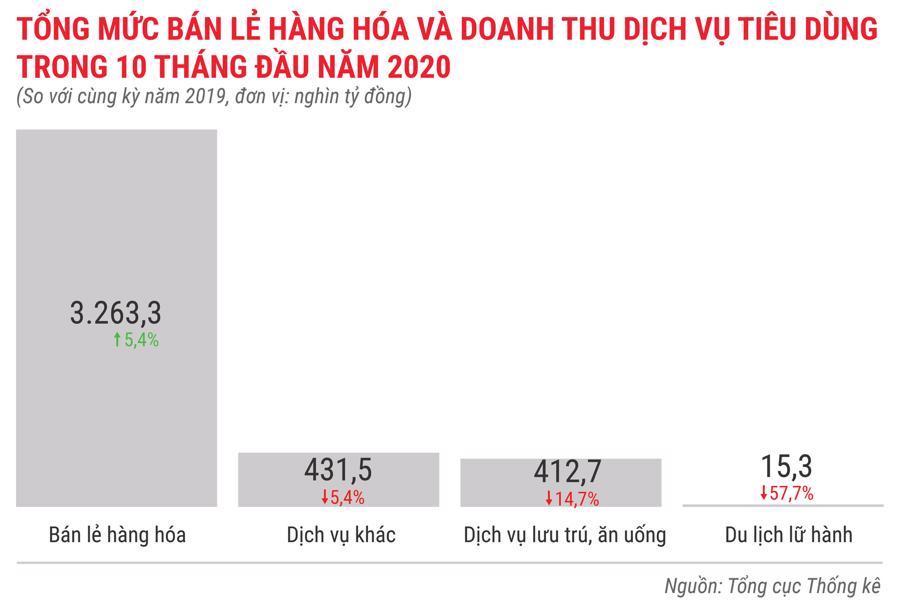 Toàn cảnh bức tranh kinh tế Việt Nam 10 tháng 2020 qua các con số - Ảnh 11.