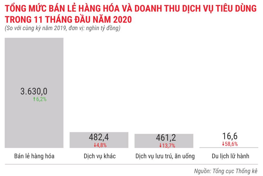 Bức tranh kinh tế Việt Nam 11 tháng 2020 qua các con số - Ảnh 11.