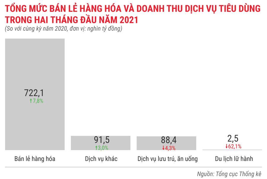 Toàn cảnh bức tranh kinh tế Việt Nam trong 2 tháng đầu năm 2021 - Ảnh 10.