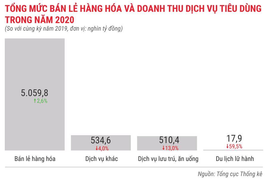 Toàn cảnh bức tranh kinh tế Việt Nam 2020 qua các con số - Ảnh 17.