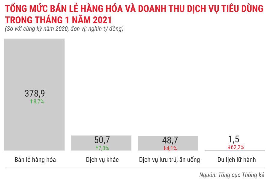 Toàn cảnh bức tranh kinh tế Việt Nam tháng 1/2021 qua các con số - Ảnh 10.