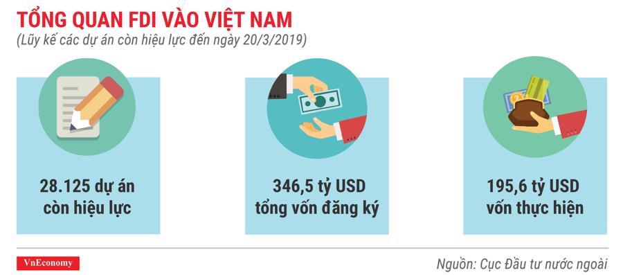 Những điểm nhấn về thu hút đầu tư nước ngoài trong quý 1/2019 - Ảnh 6.