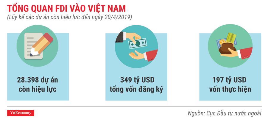 Những điểm nhấn về thu hút đầu tư nước ngoài trong 4 tháng đầu năm 2019 - Ảnh 6.