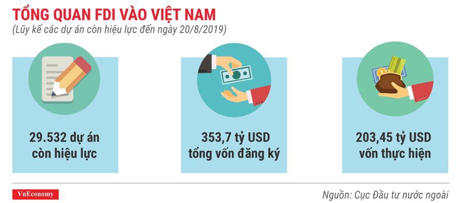 tổng quan FDI vào việt nam lũy kế các dự án còn hiệu lực đến tháng 8 năm 2019