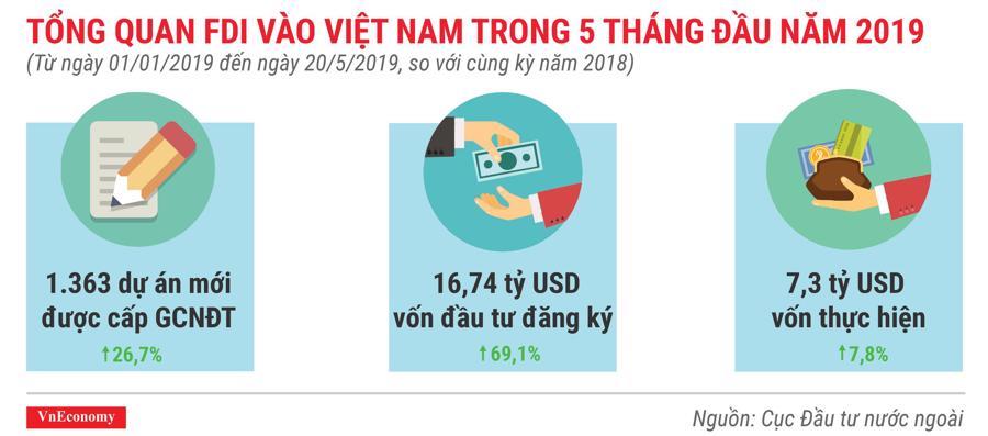 Những điểm nhấn về thu hút đầu tư nước ngoài trong 5 tháng 2019 - Ảnh 1.