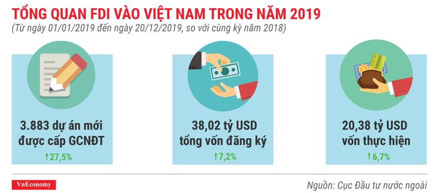 Tổng quan FDI vào việt nam trong năm 2019