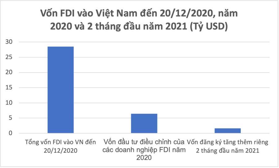 Kỳ vọng từ việc tăng vốn của nhà đầu tư ngoại - Ảnh 1.