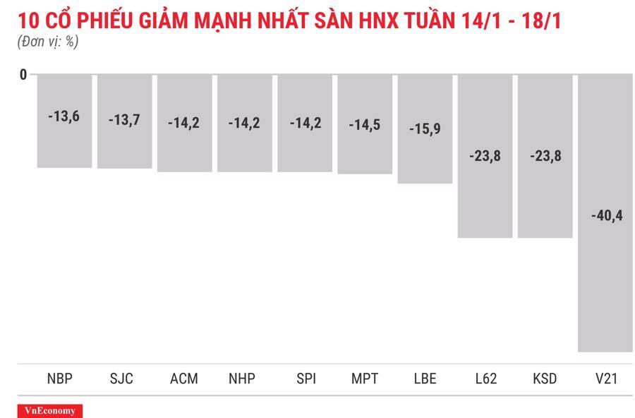 Top 10 cổ phiếu tăng/giảm mạnh nhất tuần 14-18/1 - Ảnh 8.