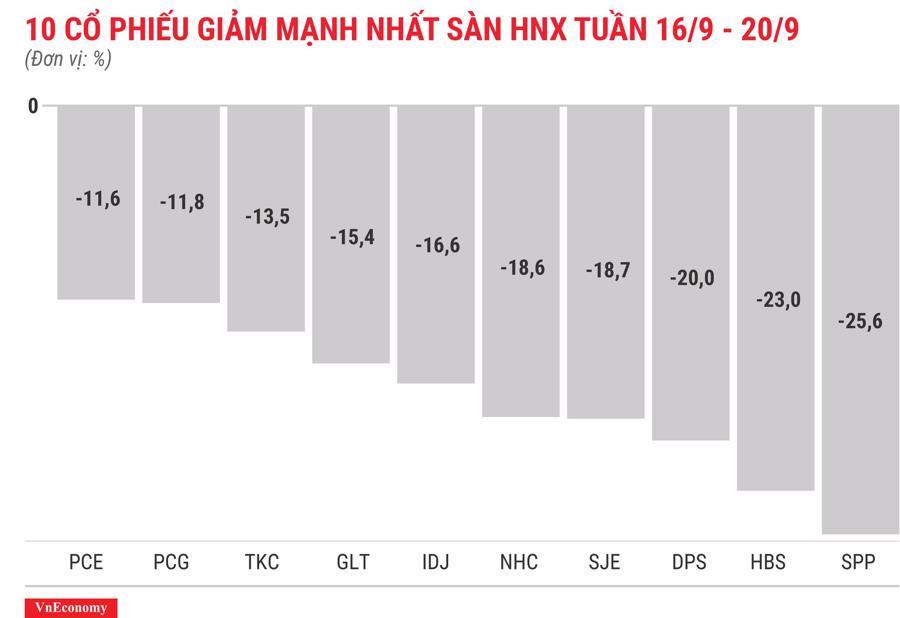 Top 10 cổ phiếu giảm mạnh nhất sàn HNX tuần 16 tháng 9