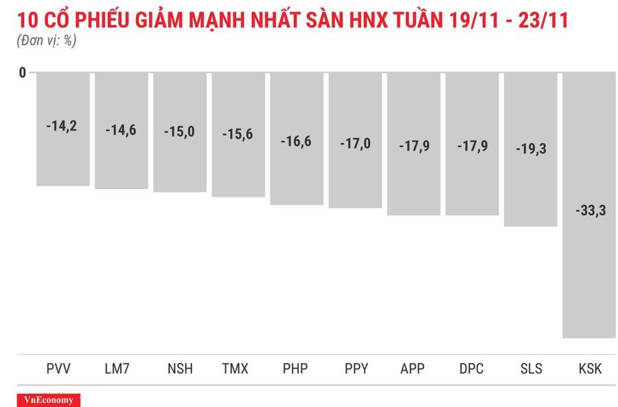 Top 10 cổ phiếu tăng/giảm mạnh nhất tuần 19-23/11 - Ảnh 8.