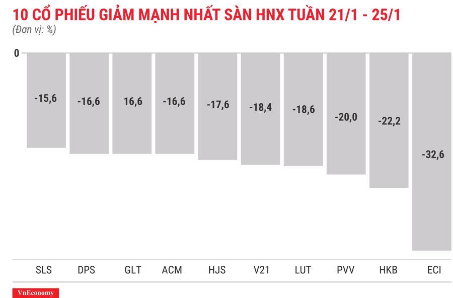 Top 10 cổ phiếu tăng/giảm mạnh nhất tuần 21-25/12 - Ảnh 8.