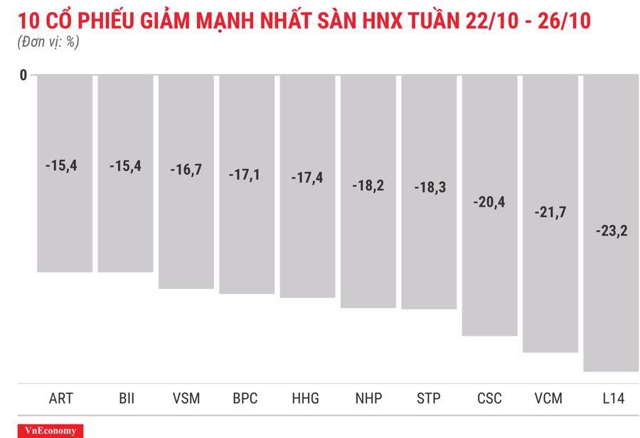 Top 10 cổ phiếu tăng/giảm mạnh nhất tuần 22 - 26/10 - Ảnh 6.