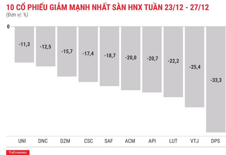 Top 10 cổ phiếu giảm mạnh nhất sàn HNX tuần 23 tháng 12