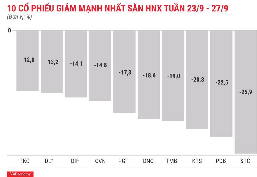 Top 10 cổ phiếu giảm mạnh nhất sàn HNX tuần 23 tháng 9