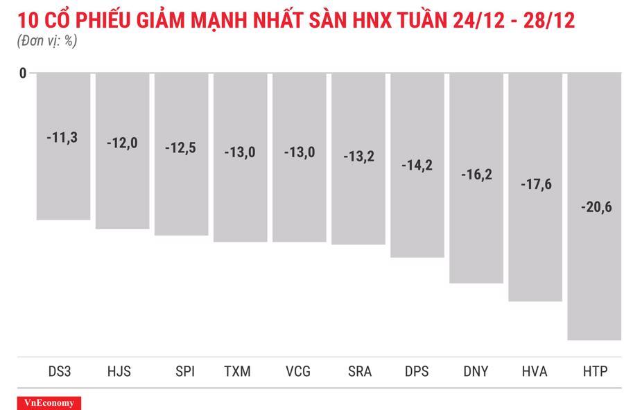 Top 10 cổ phiếu tăng/giảm mạnh nhất tuần 24-28/12 - Ảnh 8.