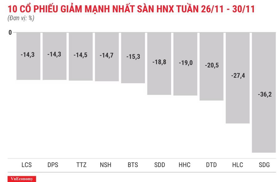 Top 10 cổ phiếu tăng/giảm mạnh nhất tuần 26-30/11 - Ảnh 8.