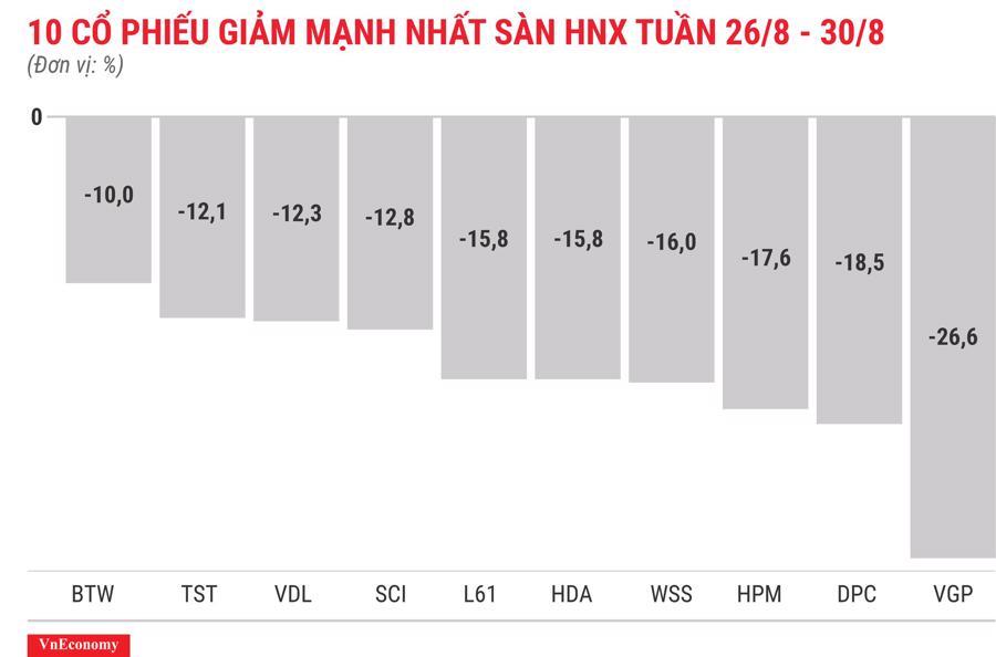 Top 10 cổ phiếu giảm mạnh nhất sàn HNX tuần 26 tháng 8