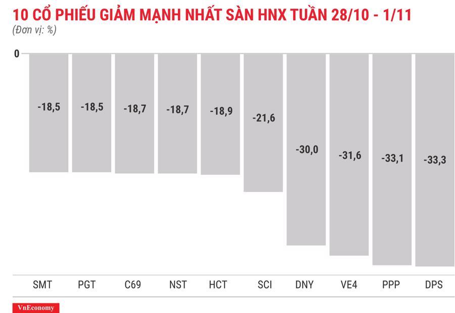 Top 10 cổ phiếu giảm mạnh nhất sàn HNX tuần 28 tháng 10
