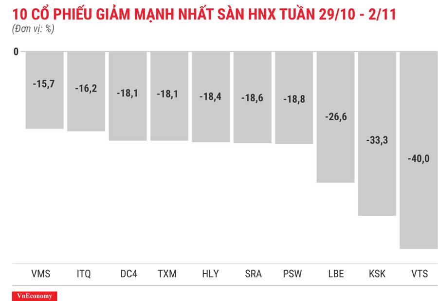 Top 10 cổ phiếu tăng/giảm mạnh nhất tuần 29/10 - 2/11 - Ảnh 8.