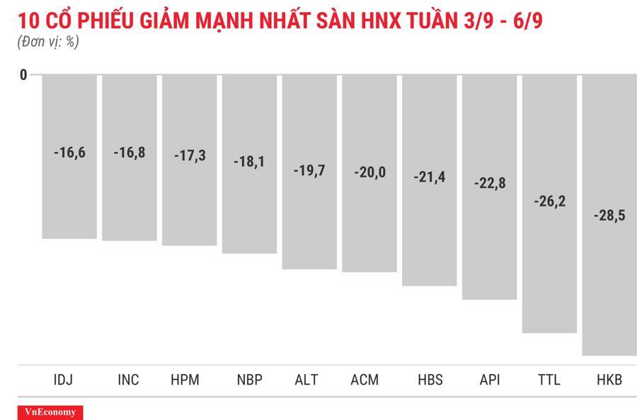 Top 10 cổ phiếu giảm mạnh nhất sàn HNX tuần 3 tháng 9