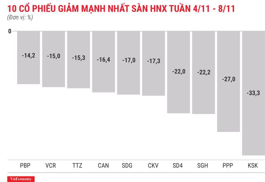 Top 10 cổ phiếu giảm mạnh nhất sàn HNX tuần 4 tháng 11