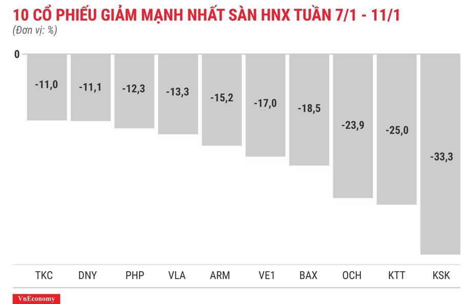 Top 10 cổ phiếu tăng/giảm mạnh nhất tuần 7-11/1 - Ảnh 8.