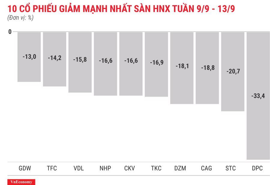 Top 10 cổ phiếu giảm mạnh nhất sàn HNX tuần 9 tháng 9