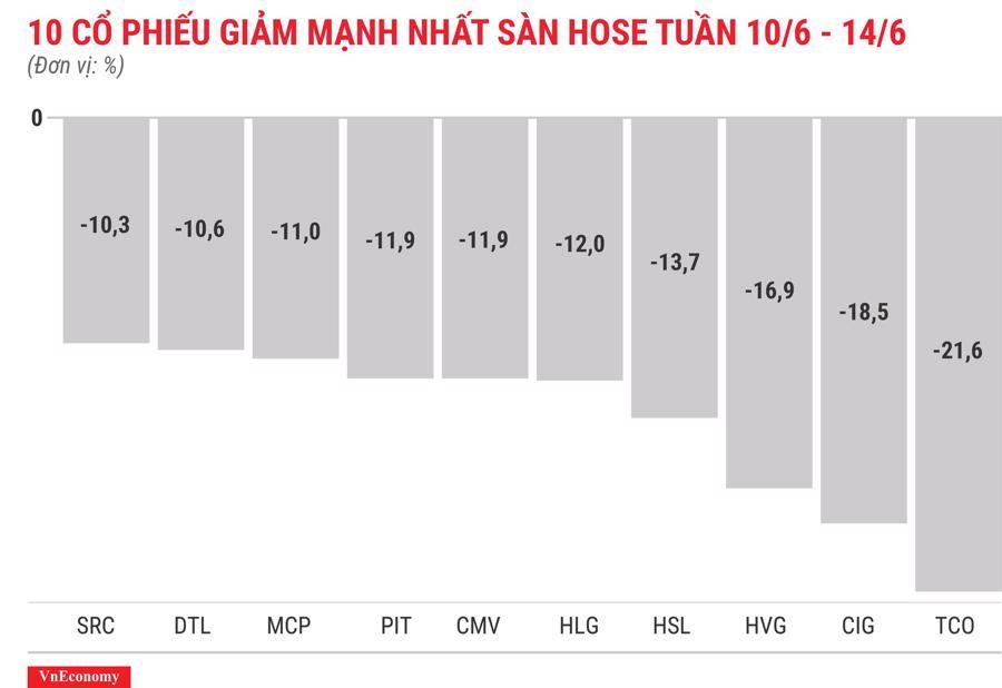 Top 10 cổ phiếu tăng/giảm mạnh nhất tuần 10-14/6 - Ảnh 4.
