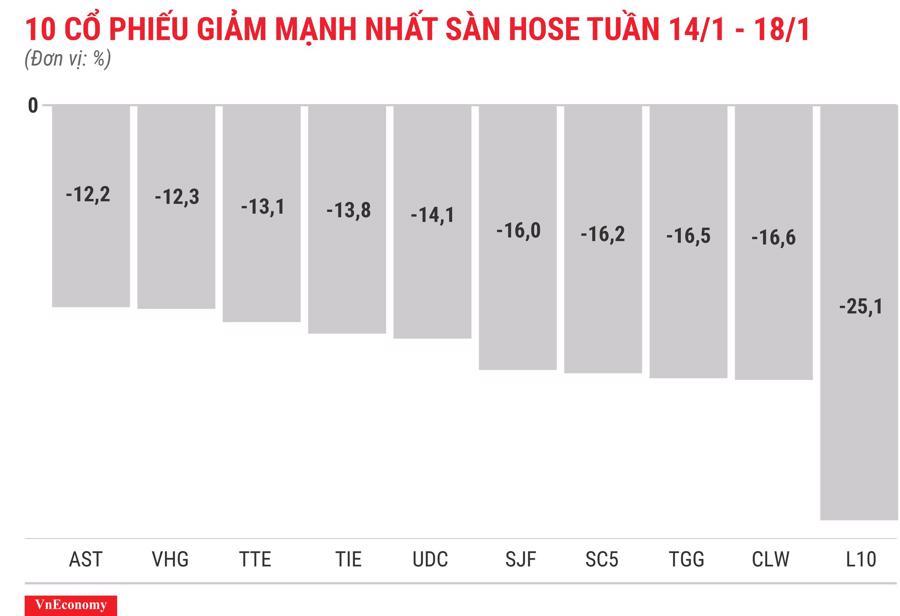 Top 10 cổ phiếu tăng/giảm mạnh nhất tuần 14-18/1 - Ảnh 4.