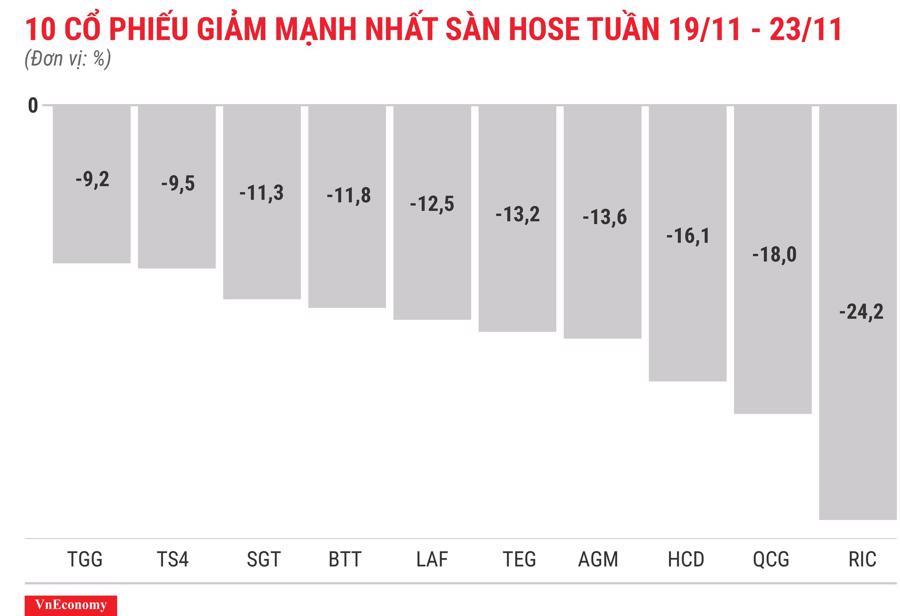 Top 10 cổ phiếu tăng/giảm mạnh nhất tuần 19-23/11 - Ảnh 4.
